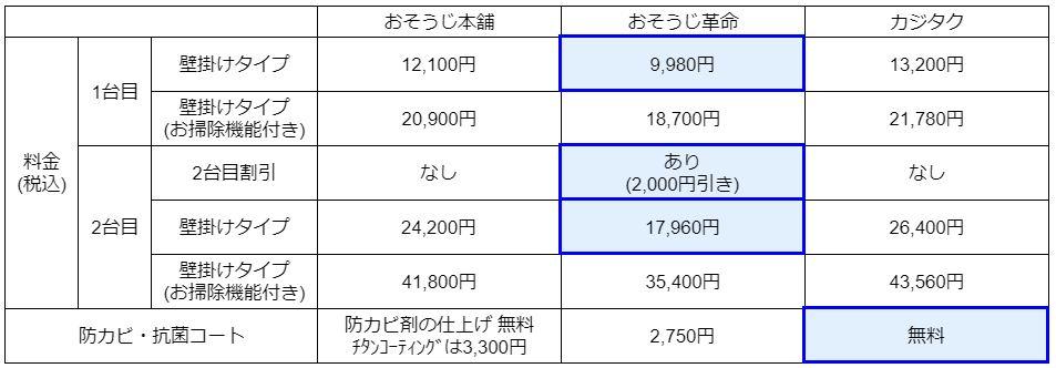 エアコンクリーニング料金比較表
